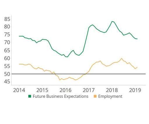 graph chart of economy
