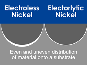 Electrolytic Versus Electroless Nickel Plating