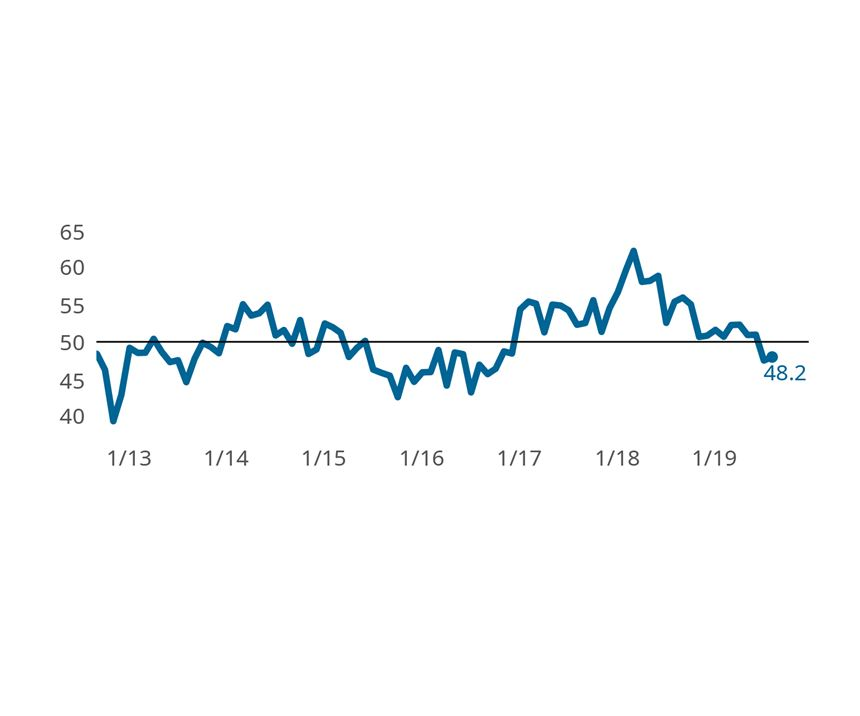 The Finishing Index moved higher over the prior month, yet remains below a reading of 'no change', represented by a reading of 50.  Readings below 50, but higher than the prior month's value indicate a slower rate of industry contraction.
