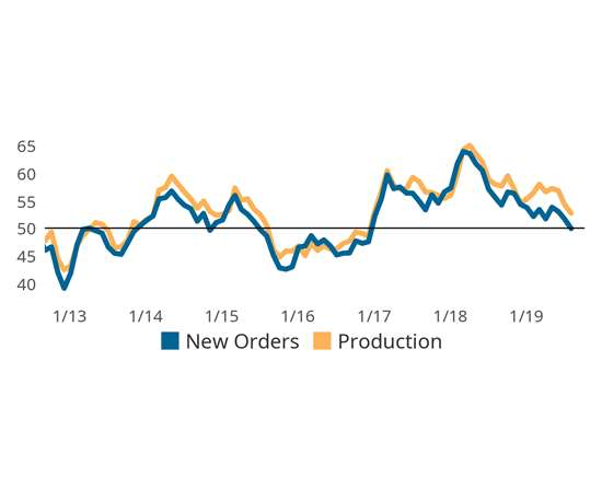 The spread between production and new orders activity is and may continue to have an unwelcome impact on backlogs and supplier deliveries activity.