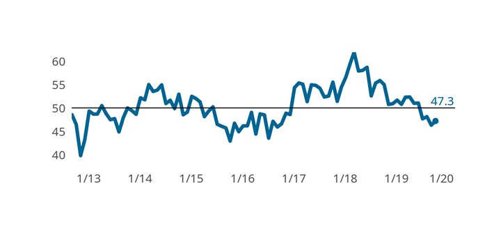 The Finishing Index contracted further during October, slowed by contracting activity in backlogs and exports.