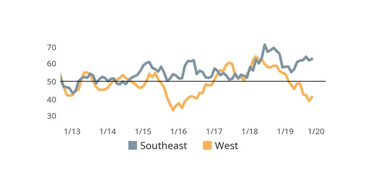 Finishers located in the Southeast U.S. have reported significantly better new orders activity in 2019 than their U.S. based peers located elsewhere.  West-based finishers have experienced the greatest contraction in new orders activity.