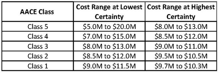 Capital Cost Considerations in Finishing Projects