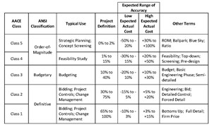 Capital Cost Estimate Classes