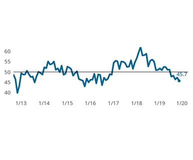 The Finishing Index fell to 45.7 in November, its lowest reading since 3Q2016. Contracting production and backlog activity had the greatest impact on the Index's monthly decline.