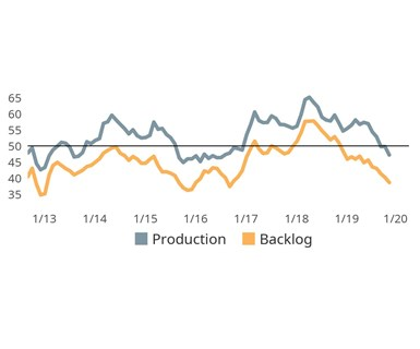November's sharp contraction in production activity did not prevent a further erosion in backlogs. New orders, production and backlogs readings all touched 3-year lows in November.