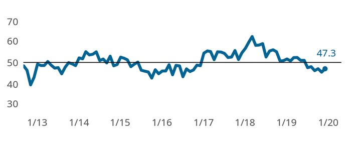 The Finishing Index closed the year at 47.3. Expanding supplier deliveries was offset by contracting production and backlog activity.