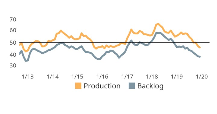 The contraction in backlog activity accelerated throughout 2019. Monthly production readings in the last two years frequently exceeded those of new orders, this in part is assumed to have influenced backlog levels.