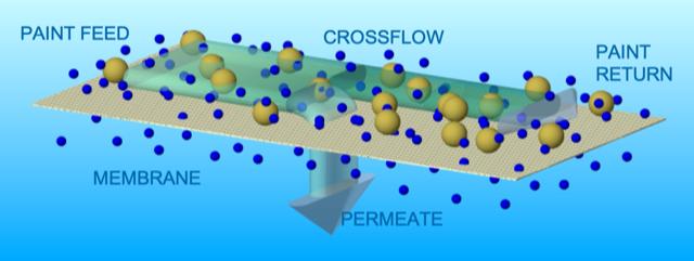 Figure 1 - UF membrane works on a cross-flow principle.