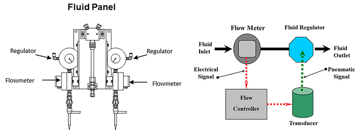 Flow meter for liquid paint applications