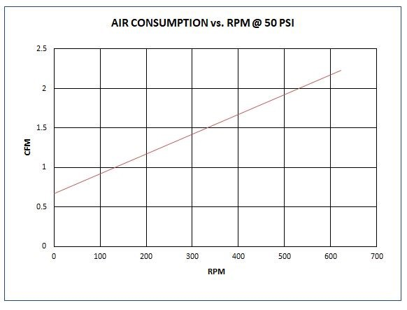 Graph 3 - typical AQ piston air motor air consumption