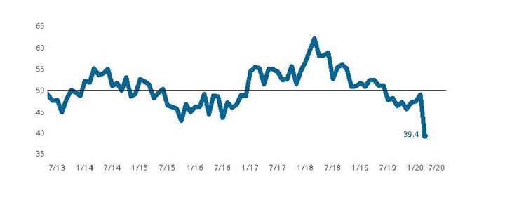 The Index was hard hit in March by the forced closure of much of the world's economy in order to slow the spread of COVID-19. Activity readings for new orders, exports, production and employment all set record low readings.