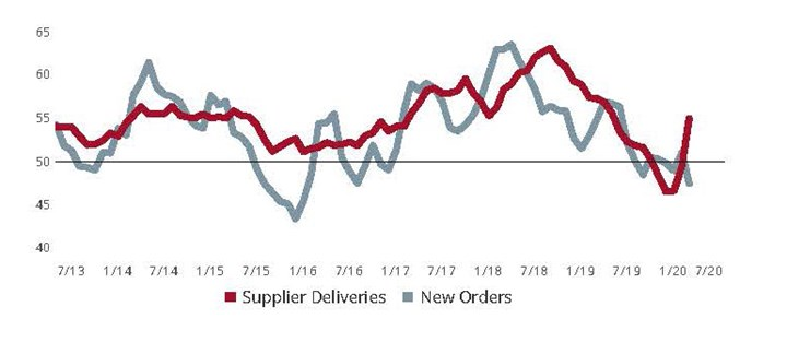 Survey respondents reported a steep contraction among most elements of business activity. The reading for supplier deliveries is designed to increase when supplier deliveries slow under the assumption that suppliers are experiencing higher backlogs and need longer to get parts to manufacturers.  In the current situation, it is COVID-19's massive disruption to the world's supply chains that is causing longer delivery times.