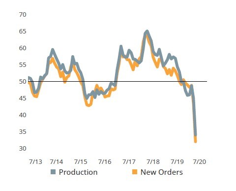 New Orders and Production Fall