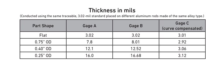 Fischer Dry Film Thickness measurements
