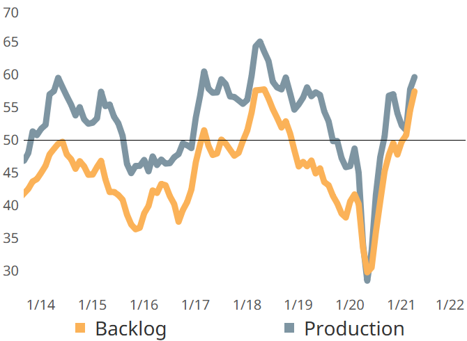 Surging new orders activity since the beginning of the year coupled with distressed supply chains has resulted in quickly rising backlogs.