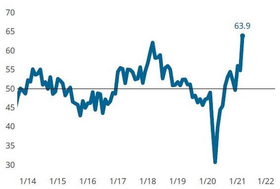 The Composites World Index set a new all-time high due to elevated supplier delivery, new orders and production readings.