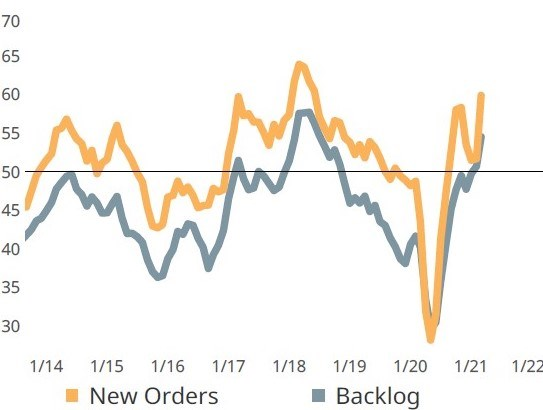 A surge in new orders activity since the beginning of the year coupled with distressed supply chains has resulted in the explosive growth of backlog activity.