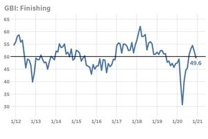 Finishing Index Ends Year Lower As New Orders Contract
