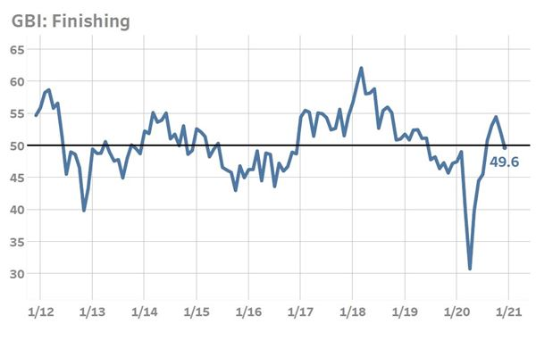 Finishing Index Ends Year Lower As New Orders Contract image