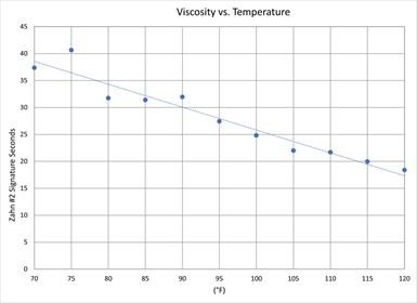viscosity, surface finishing