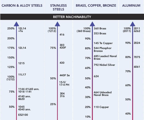 chart shows types of materials and their level of machinability