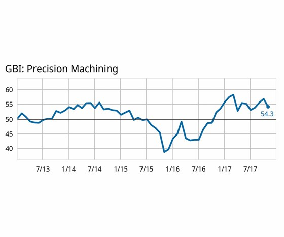 Precision Machining Index graph