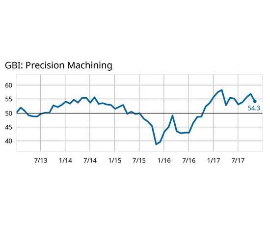 Precision Machining Index graph