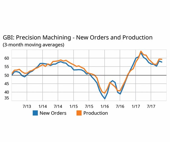 Precision Machining New Orders and Production (3-month moving average) graph