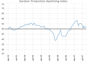 July Production Machining Business Index Holding Steady