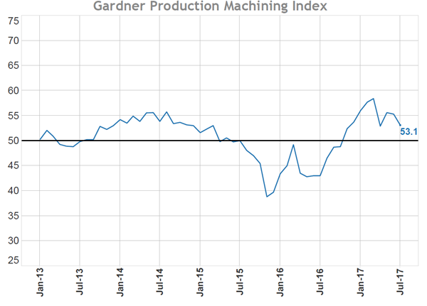 Production Machining Index chart, July 53.1