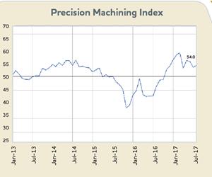 Gardner Business Index: Precision Machining, August 2017 - 54.0