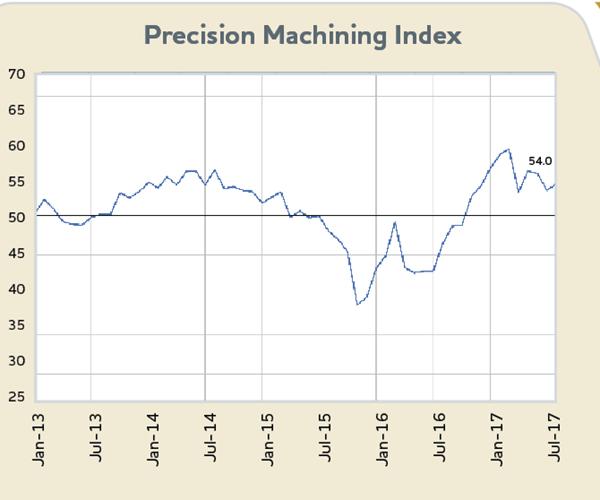 Precision Machining Index chart, Jan. 2013 - August 2017