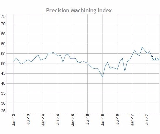 Production Machining Index chart