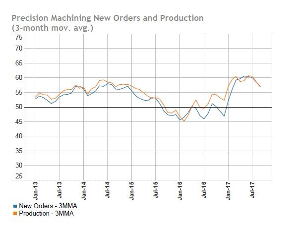 Precision Machining New Orders and Production, three-month average