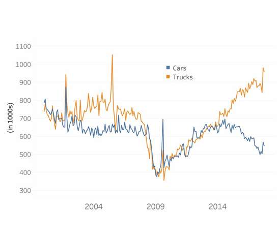 Total Cars and Trucks Sold line graph