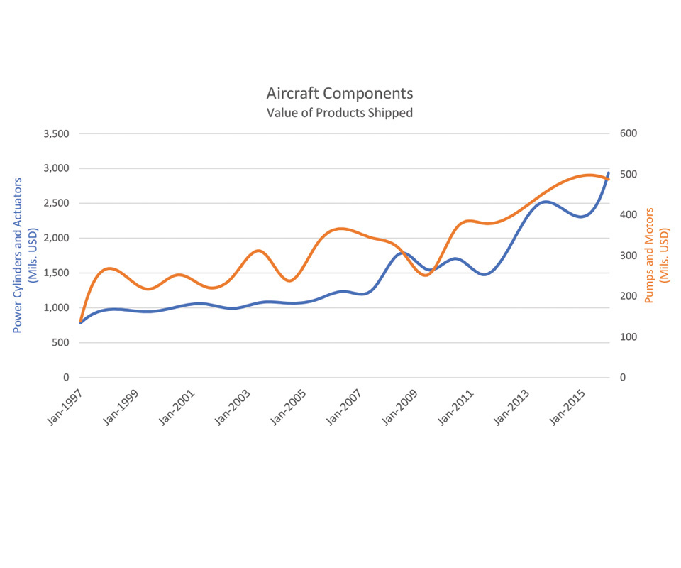 Aircraft Components: Value of Products Shipped chart