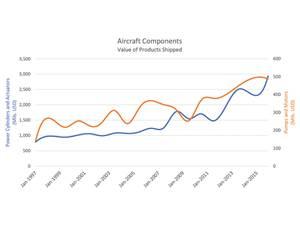 High Demand Creates Growth in Aerospace Industry
