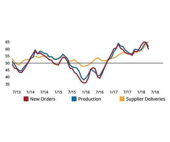 line chart shows highs and lows since July 2013 in new orders, production and supplier deliveries