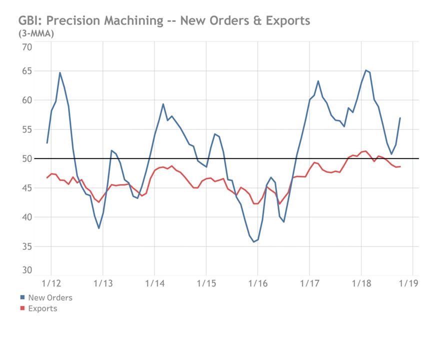 New Orders and Exports