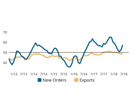 Line graph shows October new orders readings more than offset declining exports