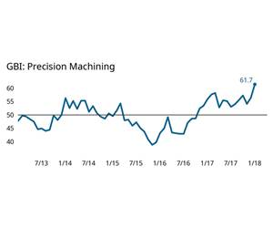 Precision Machining Business Index Reading Starts Year in Record Territory