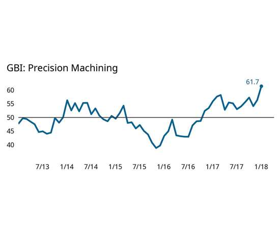 GBI Precision Machining chart
