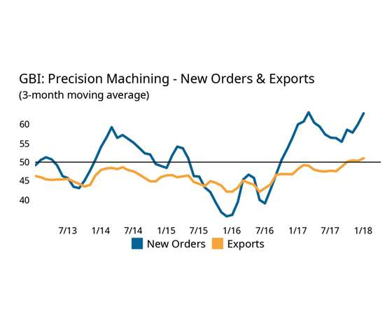 GBI precision machining new orders and exports chart