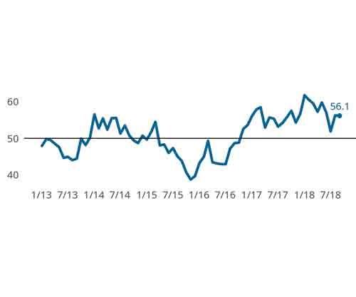 Precision Machining Index line chart