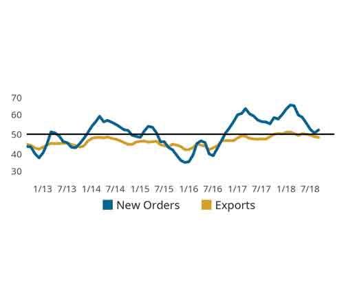 Export vs. New Orders line chart
