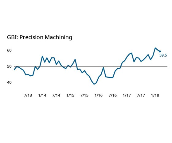 chart shows precision machining index