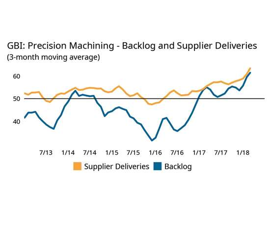 chart shows backlogs climbing despite improved production and supply chain improvements