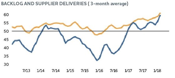backlog and supplier deliveries chart, three-month average