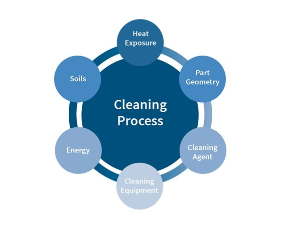 Circle chart of a cleaning process